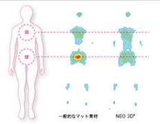 体圧分散に優れた高反発のクッション性